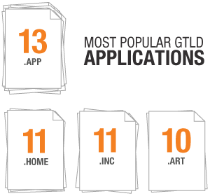 Most Popular GTLD Applications